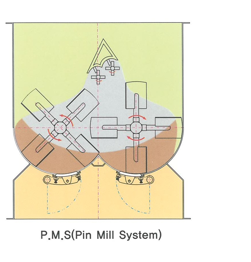 P.M.S (Pin Mill System)